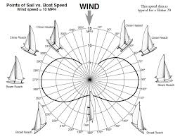 Sailing Wind Chart Sailboat Speed Versus Sailing Angle Sailing Blog By Nauticed
