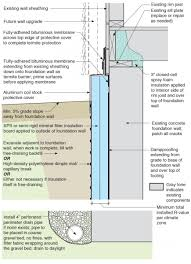 Exterior Insulation For Existing Foundation Walls Building - Insulating block walls exterior
