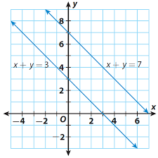 solving special systems by graphing