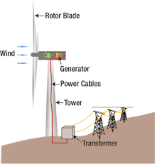 wind energy diagram wiring diagram site what is wind energy video lesson transcript study com wind energy diagram conversin wind energy diagram