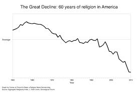 The Great Decline 60 Years Of Religion In One Graph
