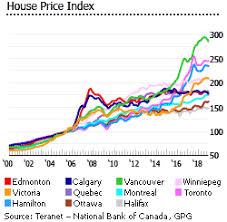 Historical Real Estate Appreciation Chart Investment Analysis Of Canadian Real Estate Market