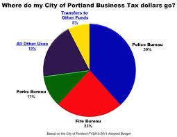 Pie Chart Breaks Down Portland Business Tax Dollar Spending
