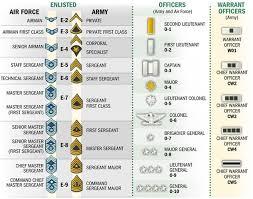 Military Rank Equivalents Chart Minivan Rankings Military Officer Rank Chart