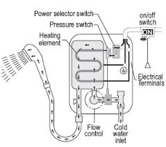 how an electric shower works and common electric shower faults schematic how an electric shower works