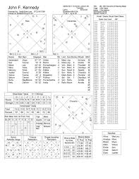 John F Kennedy Birth Chart What Is A Birthchart Quora