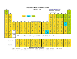 Table Of Elements Chart With Names Free Printable Periodic Tables Pdf