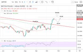 Rupee To Pound Chart Gbp Inr At Risk Of Pullback After Hitting Ambitious Target