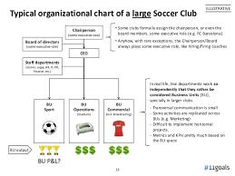 Strategic Digital Transformation In Soccer