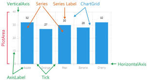 Enhance Your Xamarin Forms Apps With Charts Telerik Blogs