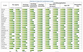 Sophos Comparison Chart Anti Virus Comparison For Mac Os X Ask Different