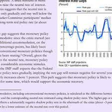 Indexation Chart Pdf Indexation Chart Elegant Pdf Regional Economic Outlook