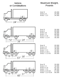 Axle Weight Limits Calculator By State Steer Drive