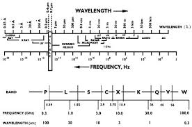 Military Frequency Spectrum Chart Radar Course 3 Electromagnetic Spectrum Ers Radar Course