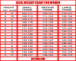 Height And Weight And Age Chart For Women Ideal Height Weight Chart For Female Ideal Height To Weight
