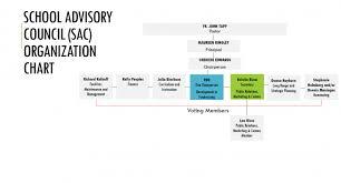 Hillsborough County Organizational Chart School Advisory Council Nativity Catholic School