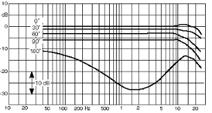 Neumann Km184 Frequency Response Chart Yourfriendpaul The Microphone Primer