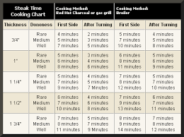 Ribeye Broil Time Chart How To Cook A T Bone Cooking Times This Was Quite Useful