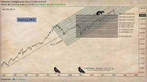 S P 500 Correction Chart Another Pitchfork In The Road