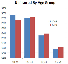 Chart Of The Day Obamacare Already Working Mother Jones
