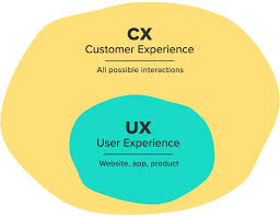 User Experience Venn Diagram What Is Customer Experience Ux Meets Cx Forge And Smith