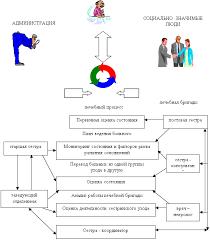 Сестринский процесс в реабилитации больных перенесших острое  Сестринский процесс в реабилитации больных перенесших острое нарушение мозгового кровообращения