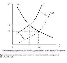 Рынок спрос предложение и цена Реферат При одновременном изменении спроса и предложения изменение равновесного объема и равновесной цены зависит от направлений изменения спроса и предложения