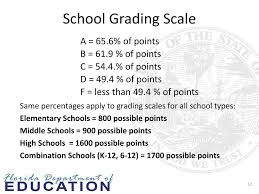 Elementary School Grading Chart Ppt August 29 2013 Bureau Of Accountability Reporting