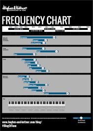 Seven Simple But Effective Band Soundcheck Tips Hughes