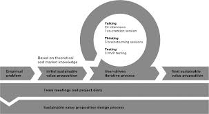 Value Proposition Design Bridging Sustainable Business Model Innovation And User Driven