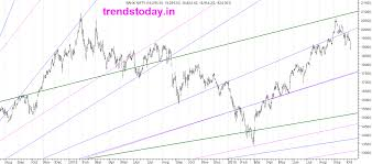 Bank Nifty Yesterday Chart Bank Nifty Chart Trendstoday In