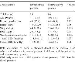 Ambulatory Blood Pressure Monitoring In Healthy Children