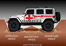 Jeep Lift Kit Tire Size Chart Choosing A Lift For Your Jeep Teraflex