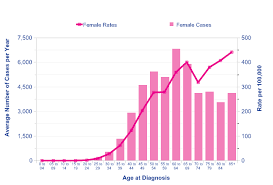 Breast Cancer Age Chart Biotech Companies Breast Cancer And Market Trends