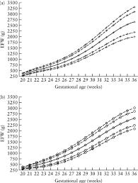 Estimation Of Fetal Weight Reference Range At 20 36 Weeks