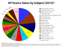 Advanced Placement Exams Wikipedia