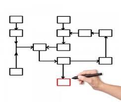 Flowchart Examples How A Flowchart Can Help You Program Better