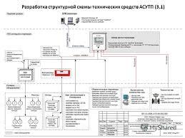 Презентация на тему Пояснения к содержанию дипломного проекта  5 Разработка структурной схемы технических средств АСУТП 3 1