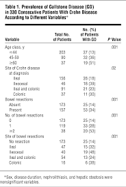 Gallstone Disease and Related Risk Factors in Patients With Crohn ...