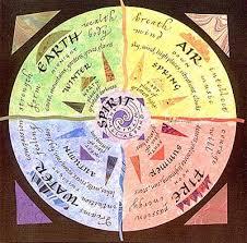 Wiccan Element Chart Elemental Correspondences Lunas Grimoire