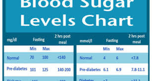 Hyperglycemia Blood Sugar Levels Chart Hyperglycemia Archives Diabetes Alert