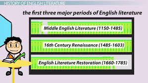 what is english literature history definition lesson transcript study com