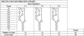 Process Chart Example Example Of A Multi Column Process Chart Download