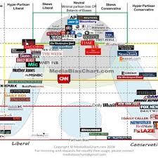 News Network Bias Chart Media Bias Chart 2018 Download Scientific Diagram