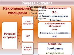 Презентация по русскому языку по теме Научный стиль кл  Речевая ситуация