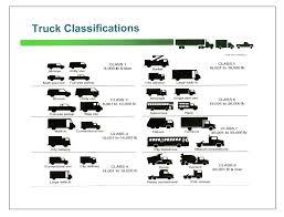Truck Weight Chart Truck Weight Rating Class Ryder