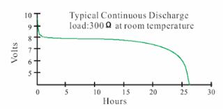 9v Battery Mah Chart 9 Volt Transistor Radio Batteries In Lithium Thionyl Chloride