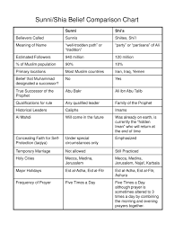 Comparison Chart Of Sunni And Shia Islam Ppt A Brief Family Tree For The Prophet Muhammad