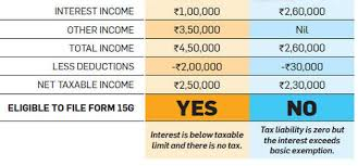 According To The Chart The Citizens Are Being Taxed Interest Income Under Tax Scrutiny Heres What You Must