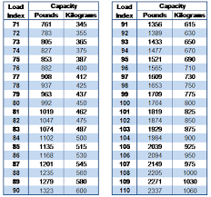 Load Carrying Capacity Tire Chart What Is Tire Load Index 123